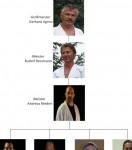 Organigramm der Meister